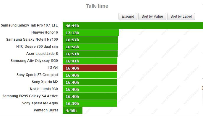 نتیجه تست زمان مکالمه باتری جی 4