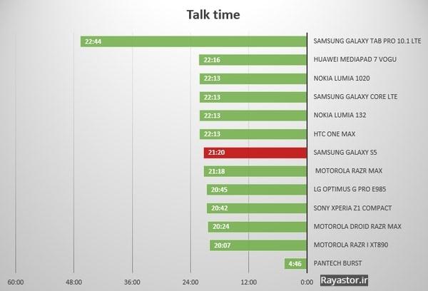تست زمان مکالمه باتری سامسونگ S5