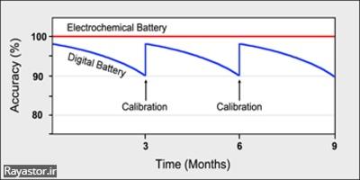 کالیبره کردن باتری آیفون 6 اس