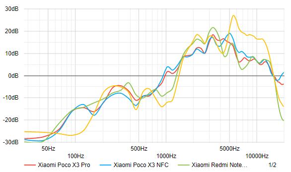 بررسی اسپیکر گوشی شیائومی پوکو ایکس 3 پرو | Poco X3 Pro