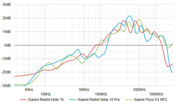 Xiaomi Redmi Note 10 128/4 GB - گوشی شیائومی ردمی نوت ۱۰