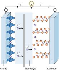 ساختار باتری آلکالاین