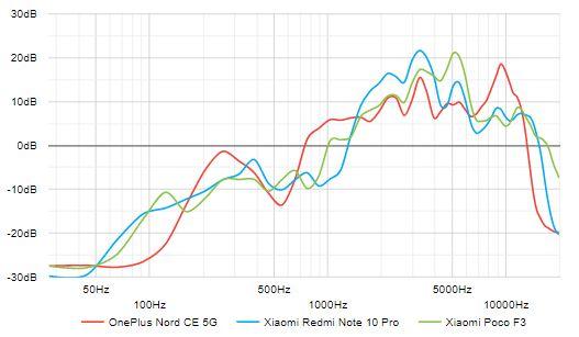 بررسی اسپیکر وان پلاس نورد CE 5G