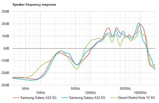بررسی اسپیکر گوشی سامسونگ گلکسی A22 5G