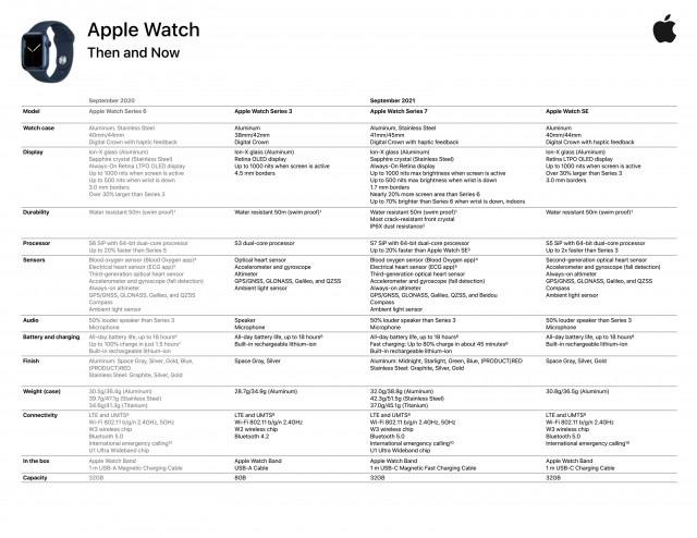 معرفی مشخصات دقیق اپل واچ سری 7